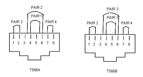 7.1.3 Pin and pair grouping assignments