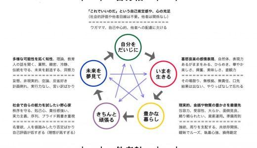 《続》五要素ライフサイクル