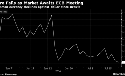 Euro Trades Close to Post-Brexit Low on ECB Stimulus Speculation