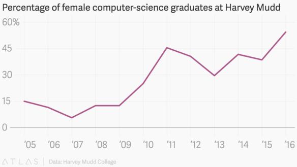 In minder dan tien jaar steeg het aandeel vrouwelijke informaticastudenten van 10% naar 55%.