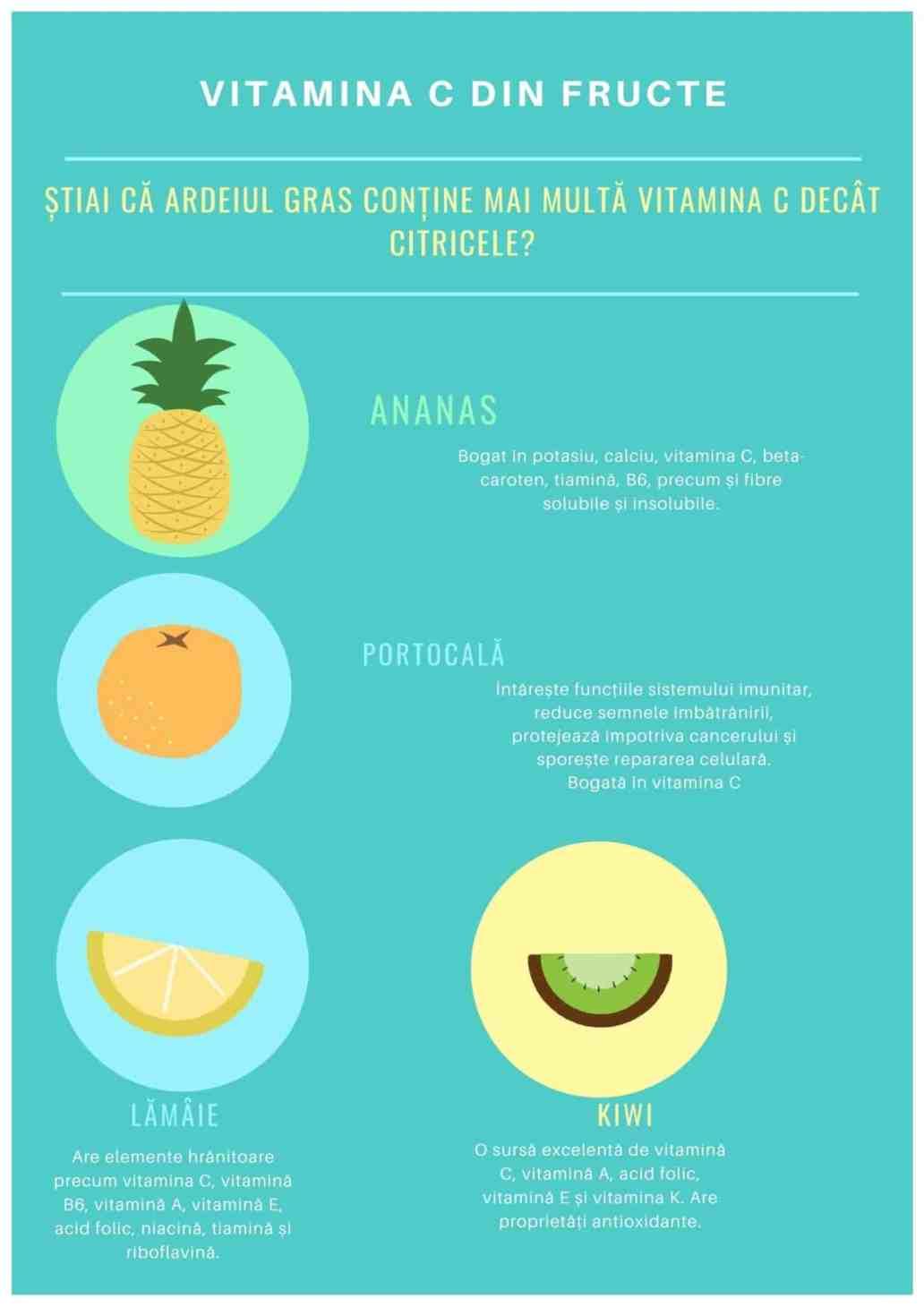 Vitamina C din fructe