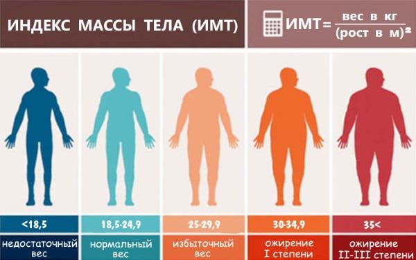 calculul procentului de pierdere în greutate în grame