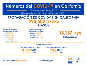 California ya rebasa el millón de contagiados de COVID-19 y registra 18,170 decesos