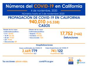 Aumenta el COVID-19 en el Condado de L.A. y en California