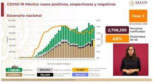 México suma 104 mil 242 muertes por Covid-19