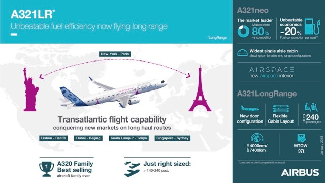 Airbus_A321LR-Infographie