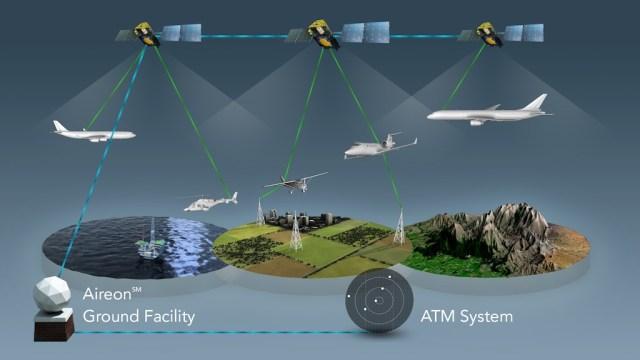 Aireon_schema_environnements_satellites_ADS-B