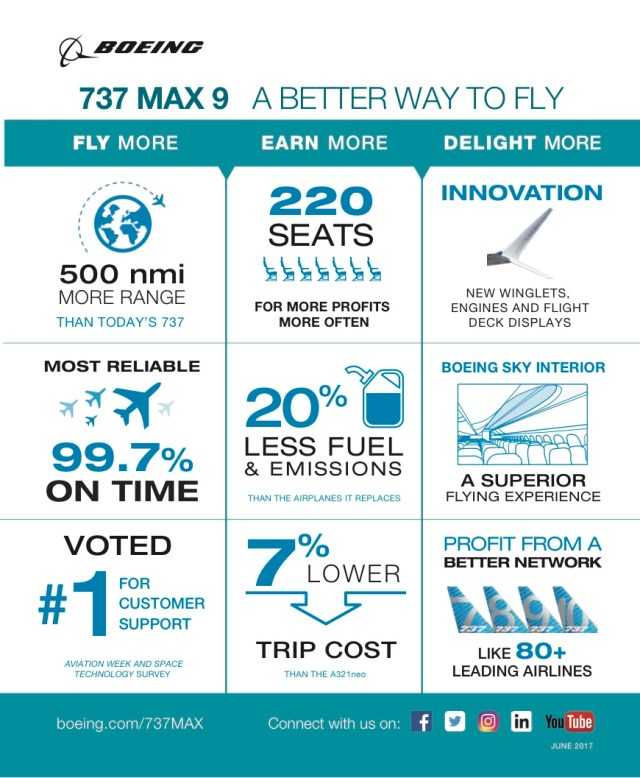 Infographie_Boeing_737_MAX_9