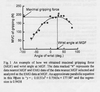 measurement-gripping force-wrist angle