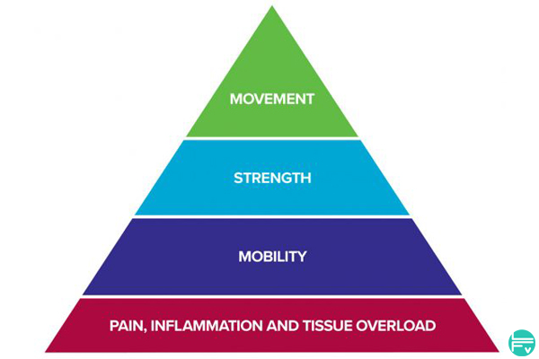 climb-injury-free-rock-rehab-pyramid