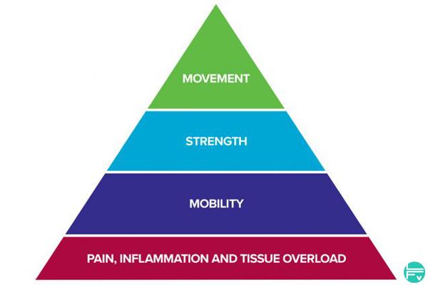 climb-injury-free-rock-rehab-pyramid