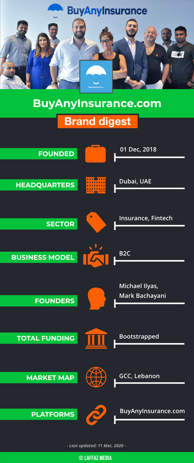 One such insurtech synergy headquartered in Dubai, UAE is BuyAnyInsurance.com that capitalises on the opportunity of market penetration of digital insurance domain and its expertise as an insurance aggregator that helps users compare various insurance options and make informed buying decisions. The startup works with a number of top insurers in the UAE and showcases an unbiased comparison of insurance services to the customers. The insurance types primarily include health, home, and car insurance, home and other insurance types.