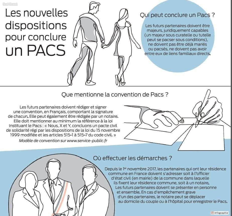 Conclusion D Un Pacs Mairie De Lafitte Sur Lot