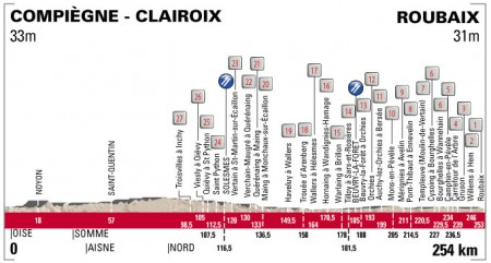 paris-roubaix-profile-2013