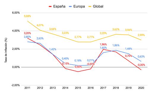 inflación en España