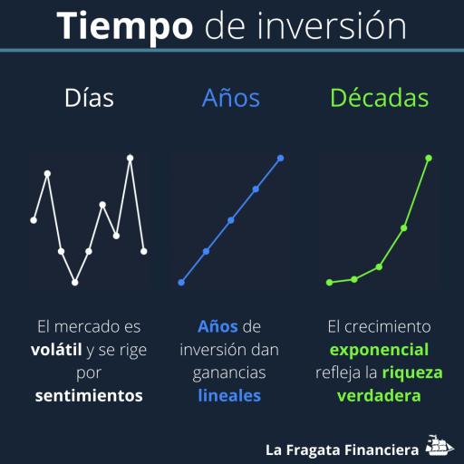 tiempo fondos indexados