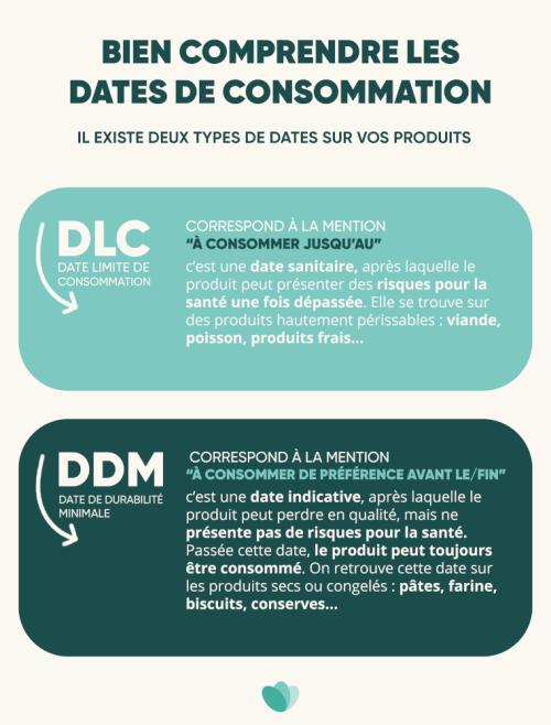 Dates de consommation DDM DLC