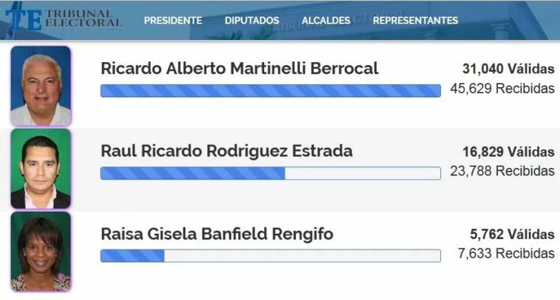 Martinelli termina líder en recolección de firmas por la Alcaldía de Panamá y Raisa Banfield queda fuera de la contienda