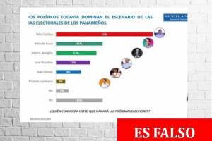 Circula encuesta falsa atribuida a Dichter and Neira sobre intención de voto presidencial