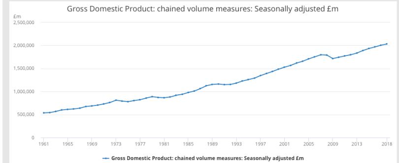 Crecimiento del Producto Interior Bruto en Reino Unido