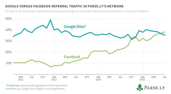 Source Parse.ly: le trafic web de Facebook a dépassé celui de Google
