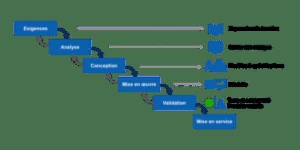 structure en cascade pour un projet de refonte de site
