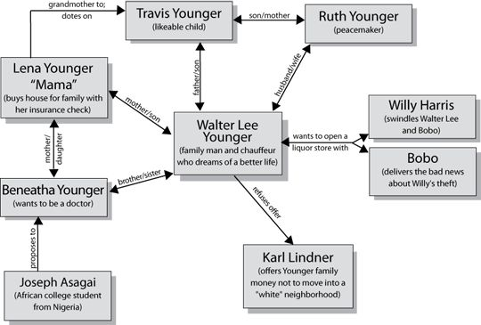 a raisin in the sun plot diagram home audio volume control wiring meet cast character map and lists