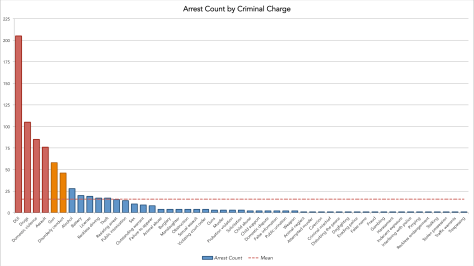 The Pareto Rule: 16% of the charges result in 80% of the arrests. Four (DUI, Drugs, Domestic Violence and Assault) occur a 4x the normal criminal frequency. (Click for full size.)