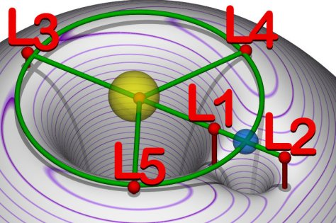 Equipotential map of five real-life Lagrange Points (Wikipedia Commons)