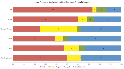 "Distribution of legal outcomes for most frequent charge. The net: DUIs almos have ""polar opposite"" outcomes vis-a-vis Domestic Violence. (Click to enlarge.)"