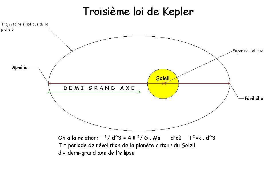 La troisième loi de Kepler - lagravitation.free.fr