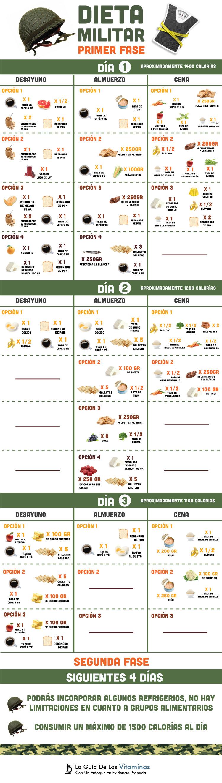 dieta militar