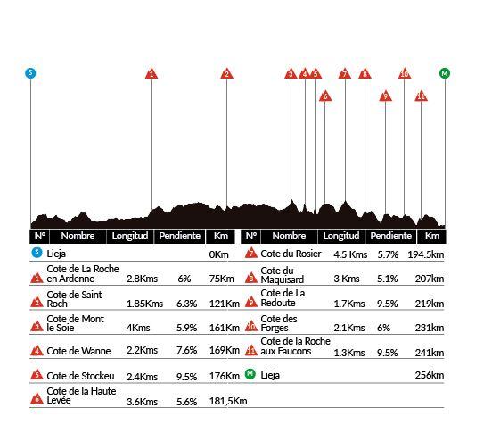 Lieja -Bastoña – Lieja. 256 kms.