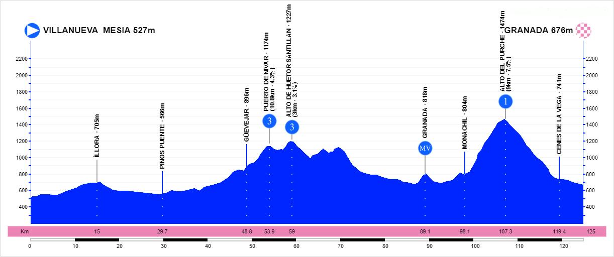 Villanueva Mesía – Granada. 126 kilómetros