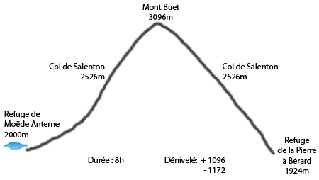 Profil refuge Moëde Anterne - refuge de la Pierre à Bérard