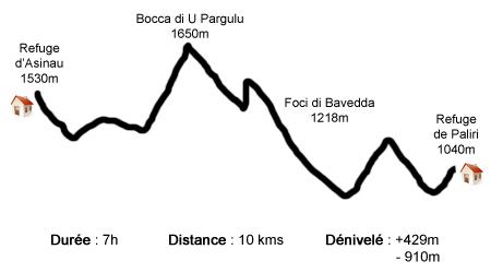 Profil étape Asinau - I Paliri - GR20