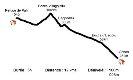 Profil étape I Paliri - Conca - GR20