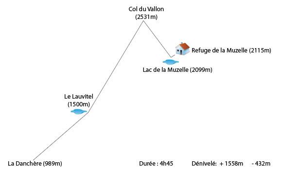 La Danchère (989m) Refuge Muzelle (2115m) Col du Vallon (2531m)