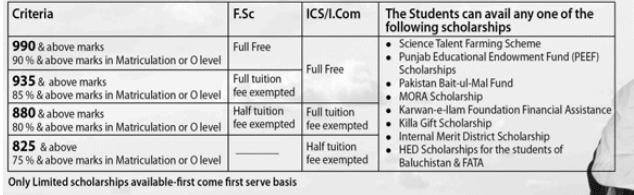 Eligibility Criteria For Talent Scholarship After 10th Class Result In Lahore