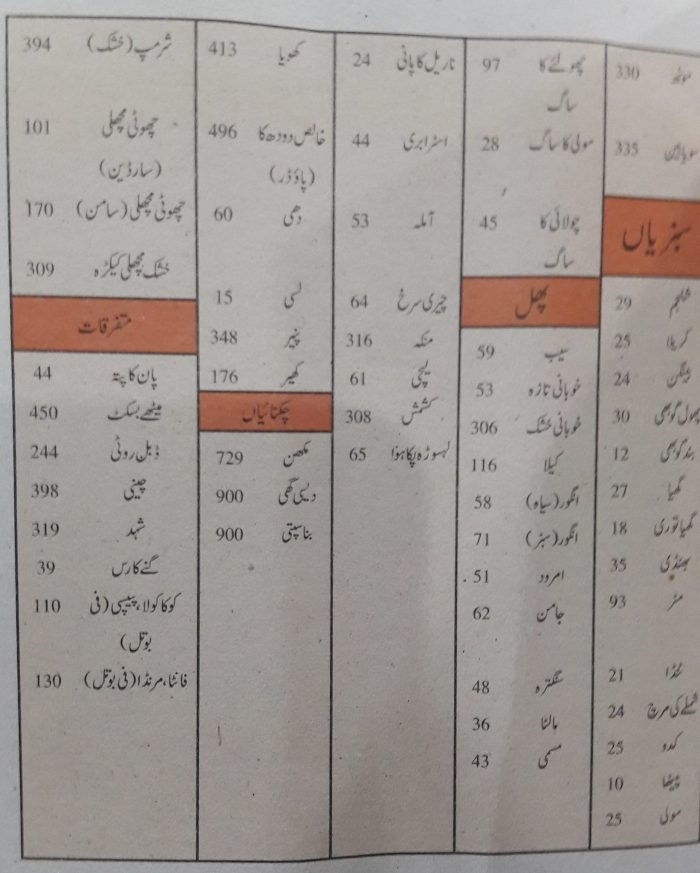 detailed-calories-chart-in-urdu