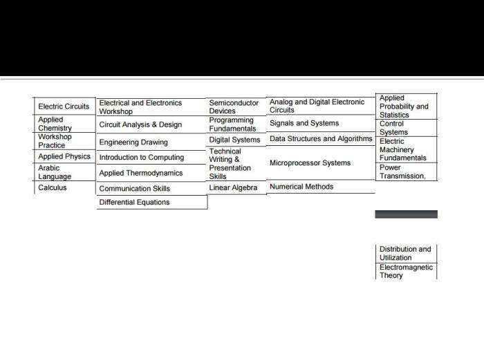 course-outline-of-electrical-engineering