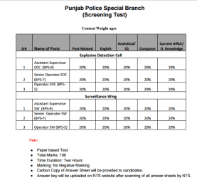 Punjab Police Special Branch Jobs 2017 NTS Screening Test Format Subjects Syllabus