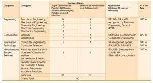 PPL Test Jobs NTS 2017 On Job Training Pakistan Petroleum Application Form