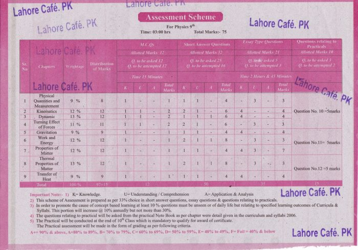 9th Class Physics Assessment Scheme 2017 BISE Lahore Board