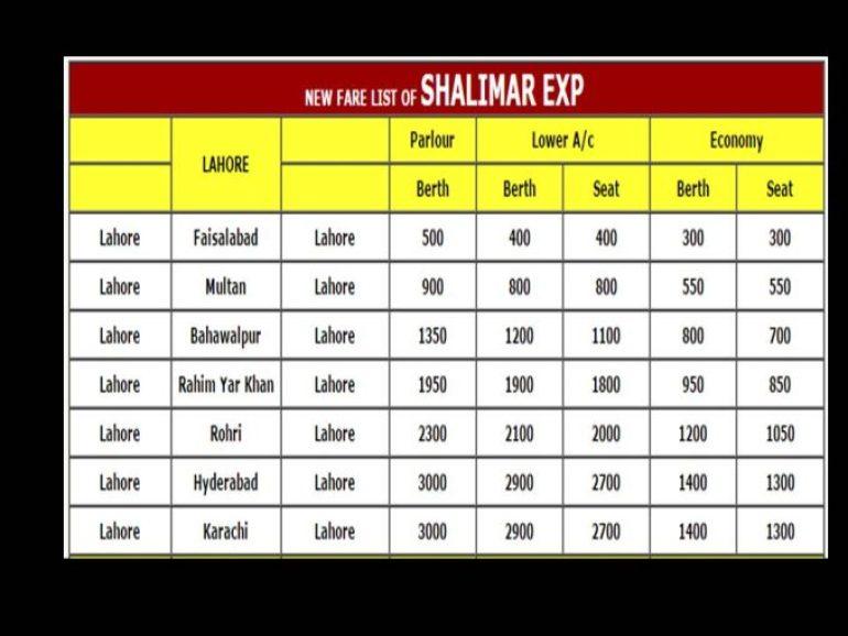 Shalimar Express Train Ticket Price Lahore To Karachi