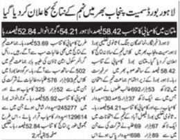 Pakistan Punjab Board 9th Class Result 2017 On 19 August