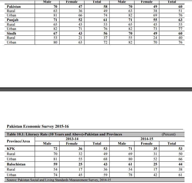 Education Literacy Rate In Pakistan Figures