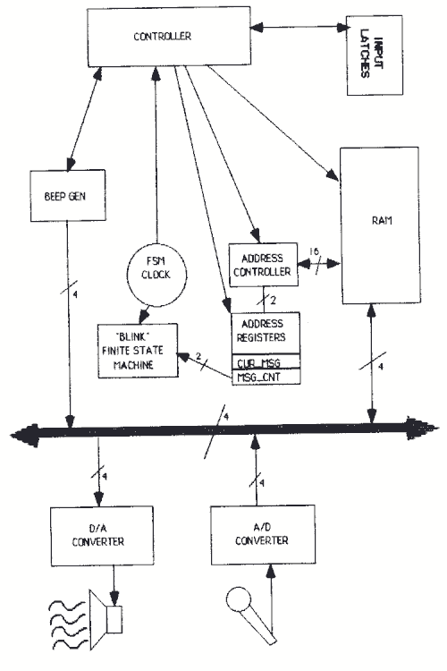 General Block Diagram