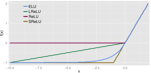 unknown activation function relu6