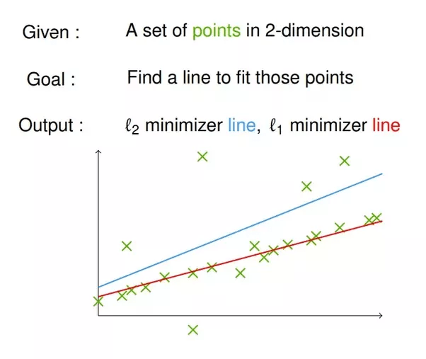 Difference between L1 and L2 regularization, implementation